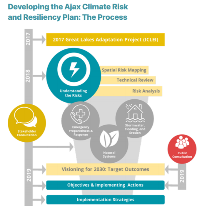 Showing the development of the Ajax Climate Risk and Resiliency Plan process