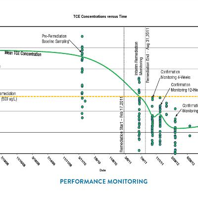 Chart Performance Monitoring